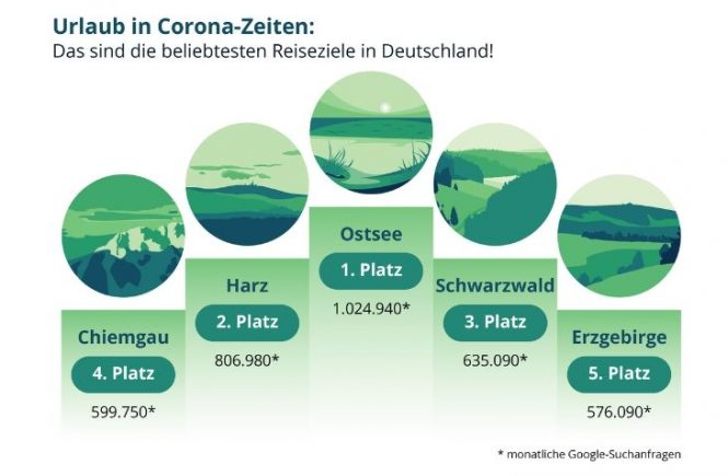 Urlaub in Corona-Zeiten: Das sind die beliebtesten Reiseziele in Deutschland!